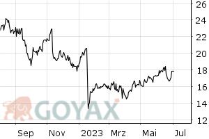 AURELIUS Equity Opportunities SE & Co.KGaA