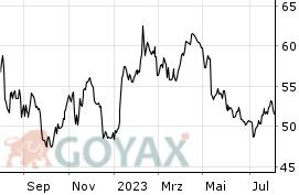 Bayer Ag Aktienkurs