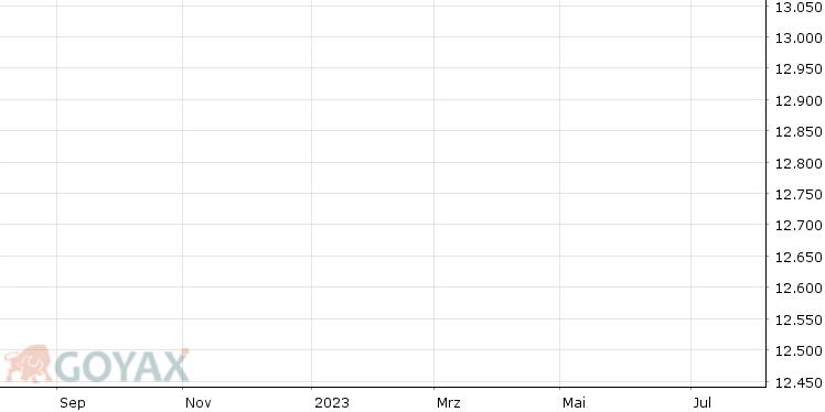 Bitcoin/EUR