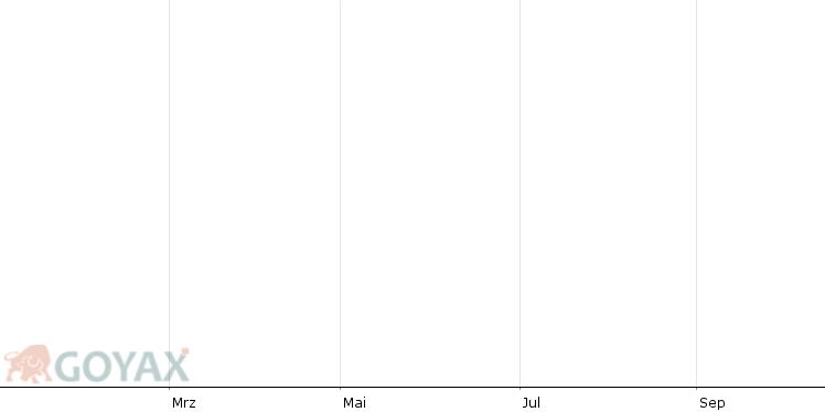 BTC/EUR