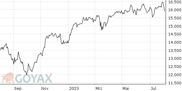 Deutscher Aktienindex Kapitalanlage Welt De