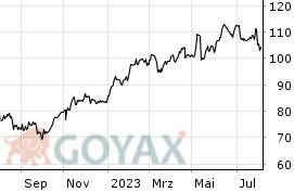 Bmw Aktie Aktienkurs Kurs De0005190003 519000 Goyax