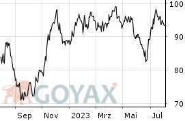 Aktienkurs Cewe