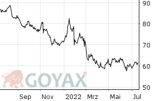 Henkel AG & Co. KGaA Vz - Intraday Chart