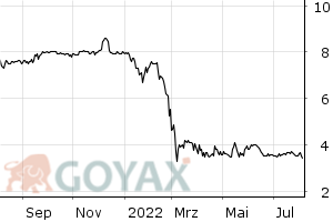 ProCredit Holding AG & CO. KGaA - Chart