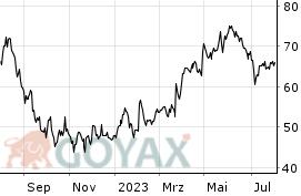 Nemetschek Aktienkurs