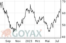 puma aktienverlauf