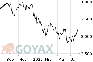 TecDAX Index - Intraday Chart