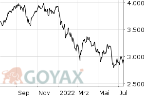 TecDAX Performance Index - Intraday Chart