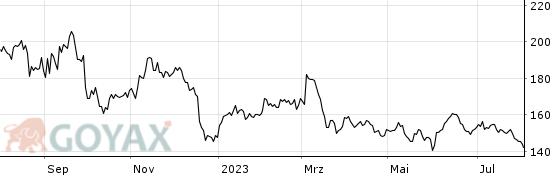 volkswagen vw aktie aktienkurs kurs de   goyax