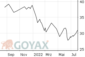 TecDAX Performance-Index - Indexz. Open End Indexzertifikat | DE0007689184 | 768918 - Intraday Chart