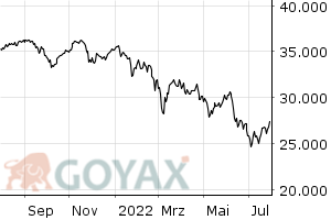 MDAX Performance Index - Intraday Chart