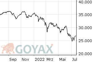 MDAX Performance Index - Chart