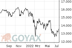 DAX Index - Intraday Chart
