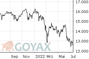 DAX Performance Index - Intraday Chart