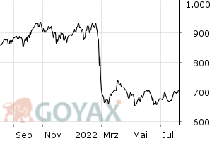 DAXglobal BRIC Performance Index | DE000A0C4CJ1 | A0C4CJ - Chart
