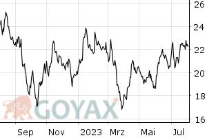Deutsche Wohnen Com deutsche wohnen aktie aktienkurs kurs de000a0hn5c6 a0hn5c