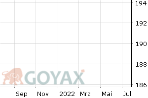 ETFX DAX 2x Long Fund ETF | DE000A0X8994 | A0X899 - Intraday Chart