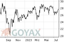 Rohstoff Ag Aktienkurs