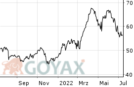 Bayer Aktienkurs