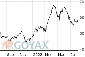 Bayer Aktie - Aktienkurs | DE000BAY0017 - Intraday Chart