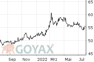 Boerse Stuttg. Euwax-Gold Optionsschein | DE000EWG0LD1 | EWG0LD - Intraday Chart