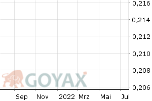Open-End Turbo Bear auf DAX® (Performance Index) Knock Out Produkt | DE000GD8QXZ6 | GD8QXZ - Intraday Chart