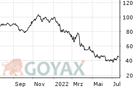 Kion Aktienkurs