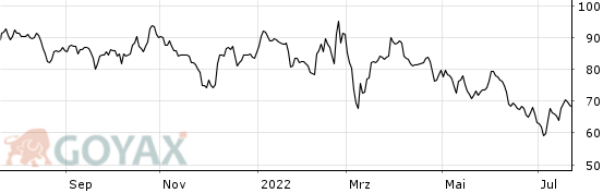 Porsche Aktienkurs Realtime