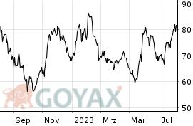 Aktienkurs Siltronic