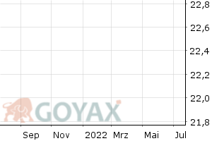 Inditex (Notierungseinstellung 29.7.14, neu ES0148396007) - Chart