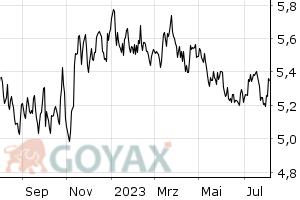brasilianische währung in euro