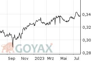 Evro dinar forexpros