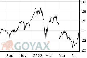 AXA S.A. - Intraday Chart
