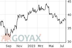 GEA Group AG