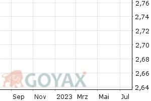 PAO Gazprom ADR