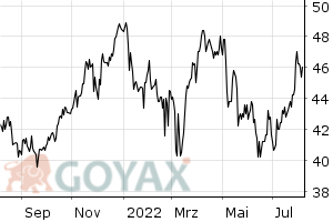 Diageo Aktie - Aktienkurs | Kurs | GB0002374006 | 851247 - Intraday Chart