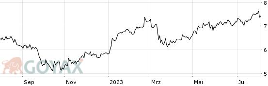 Aktienkurs Hsbc