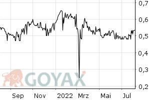Lloyds Banking Group Plc Aktie - Aktienkurs | Kurs | GB0008706128 | 871784 - Intraday Chart