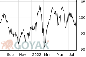 STOXX® Europe 600 Optimised Telecommunications Source ETF ETF | IE00B5MJYB88 | A0RPSF - Chart