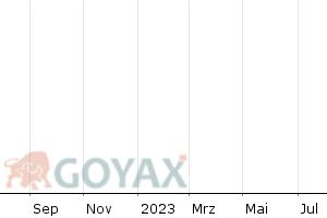 WTI Rohölpreis in USD je Barrel