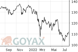ComStage DAX® UCITS ETF ETF | LU0378438732 | ETF001 - Chart