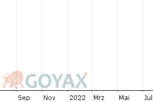 NATIXIS International Funds (Lux) I RE/A(USD) - Chart