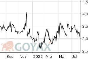 LYXOR UCITS ETF S&P 500 VIX Futures Enhanced Roll - C-EUR ETF | LU0832435464 | LYX0PM - Intraday Chart