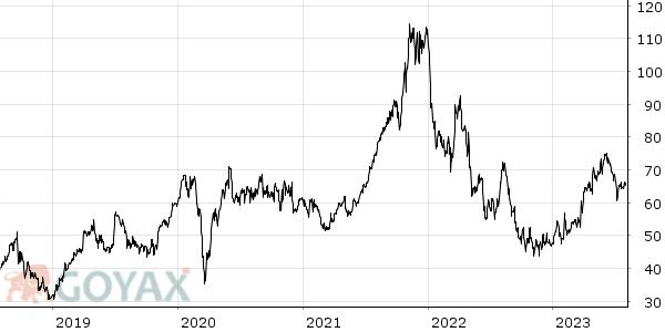 Aktienkurs Nemetschek