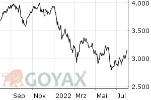 TECDAX Performance