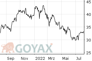 Bank of America (BoA) Aktie - Aktienkurs | Kurs | US0605051046 | 858388 - Intraday Chart