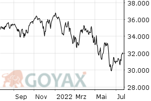 Dow Jones Industrial Average Index - Intraday Chart