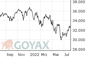 Dow Jones Industrial Average Index - Chart