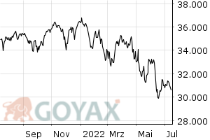 Indikation auf Dow Jones Ind. - Intraday Chart